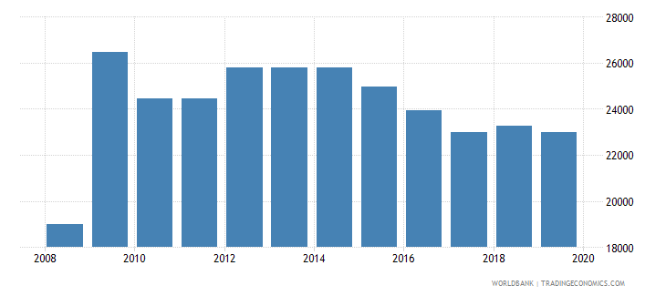 norway armed forces personnel total wb data