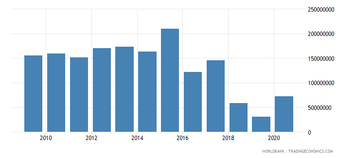 norway arms exports constant 1990 us dollar wb data