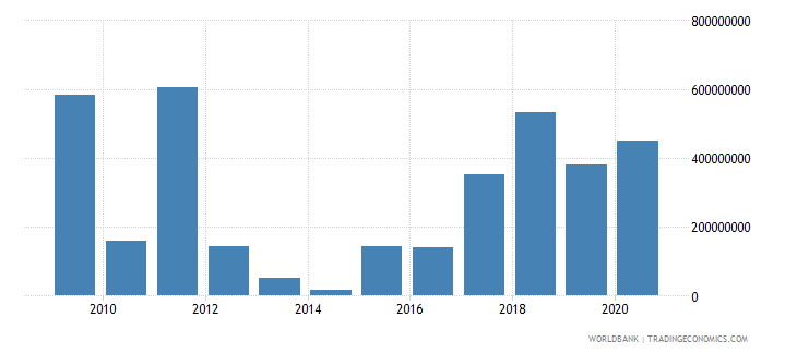 norway arms imports constant 1990 us dollar wb data