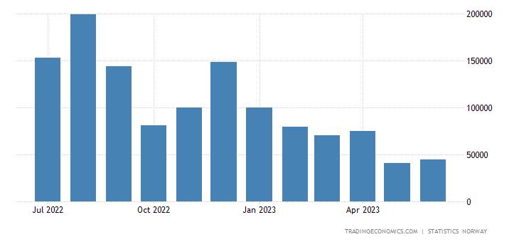 Norway Balance of Trade