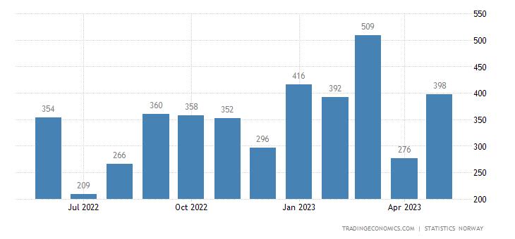Norway Bankruptcies