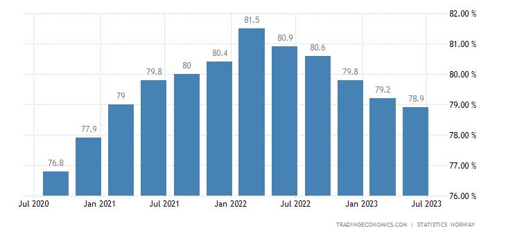 Norway Capacity Utilization