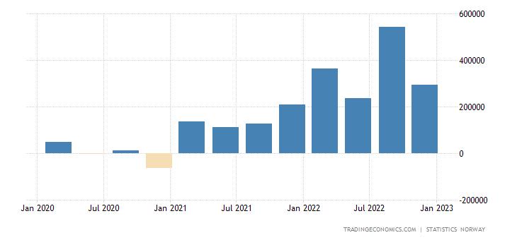 Norway Capital Flows