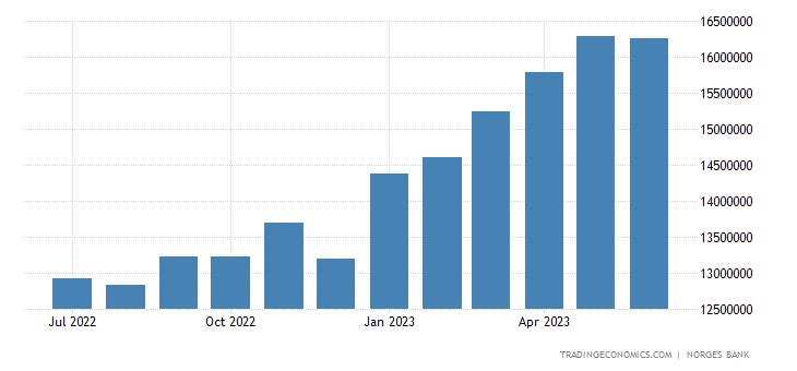 Norway Central Bank Balance Sheet