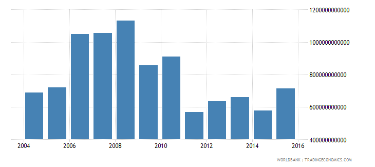 norway central government debt total current lcu wb data