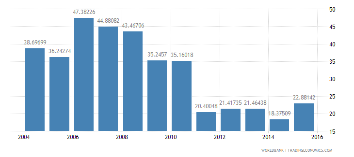 norway central government debt total percent of gdp wb data