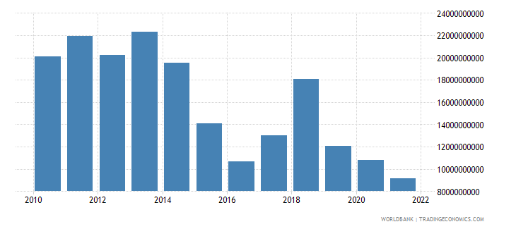 norway changes in inventories us dollar wb data