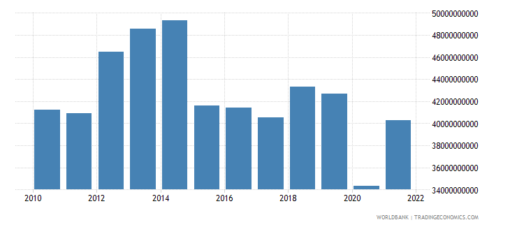 norway commercial service exports us dollar wb data