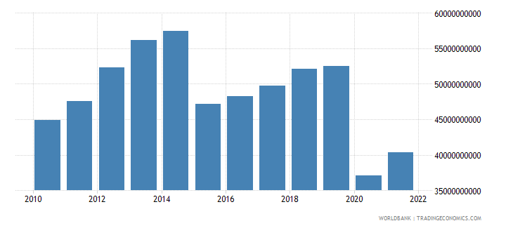 norway commercial service imports us dollar wb data