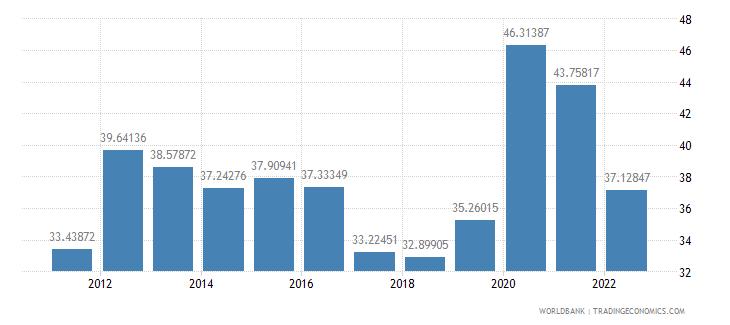 norway communications computer etc percent of service exports bop wb data