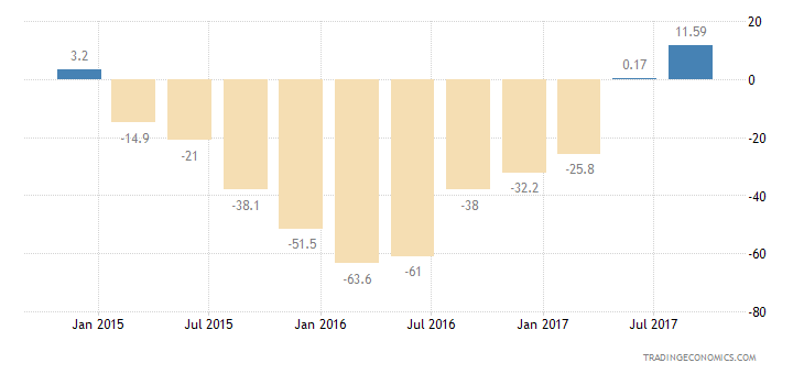 Norway Consumer Confidence Current Conditions
