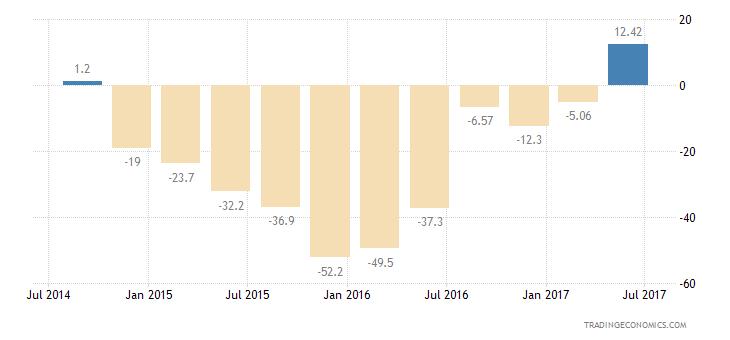 Norway Consumer Confidence Economic Expectations