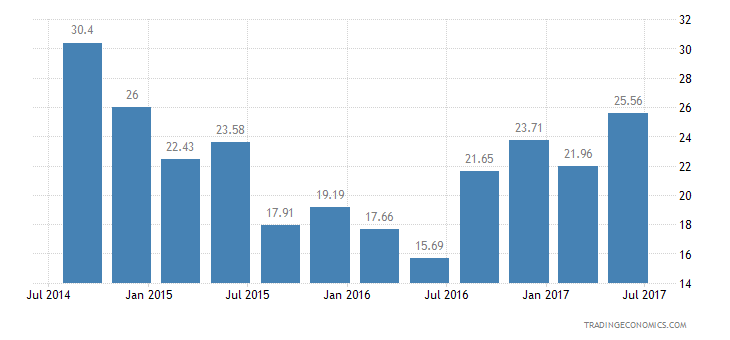 Norway Consumer Confidence Financial Expectations