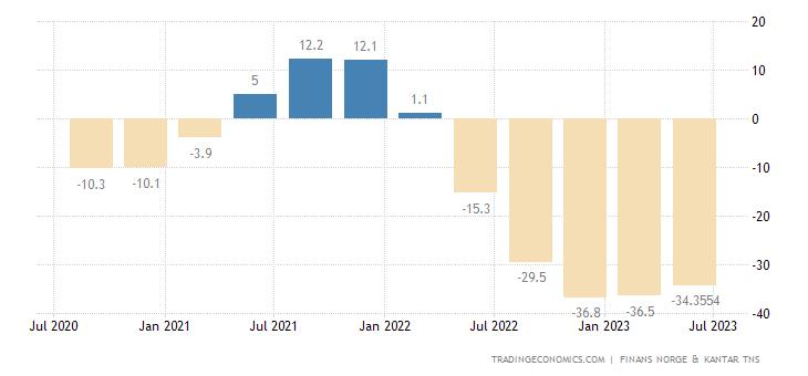 Norway Consumer Confidence