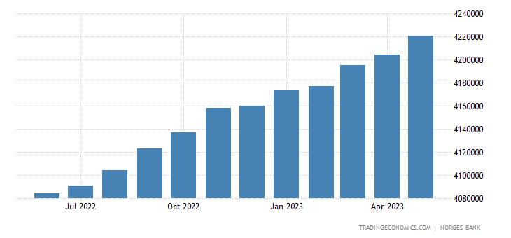 Norway Consumer Credit