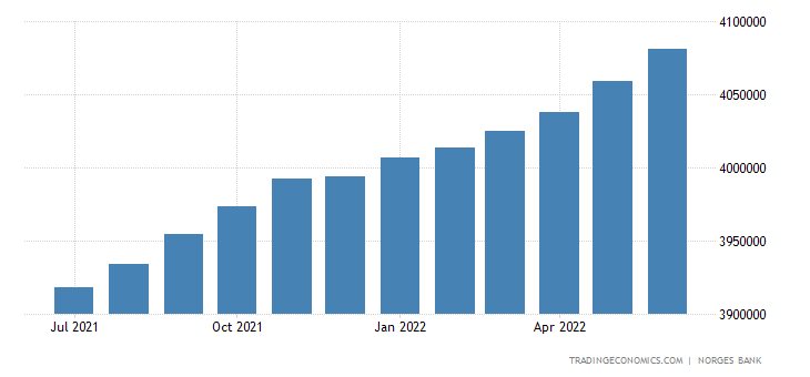 Norway Consumer Credit
