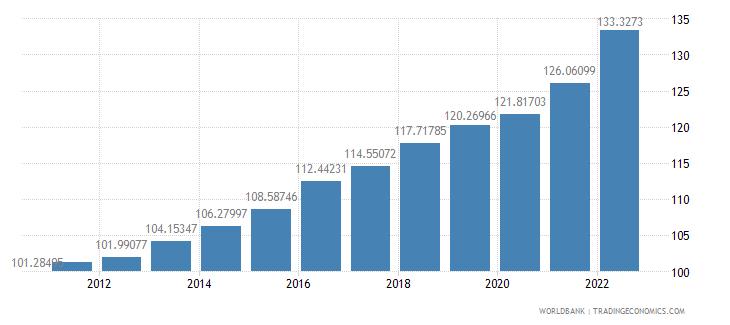 norway consumer price index 2005  100 wb data