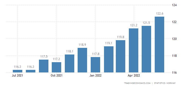 Norway Consumer Price Index (CPI)