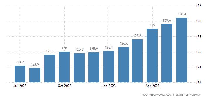 Norway Consumer Price Index (CPI)