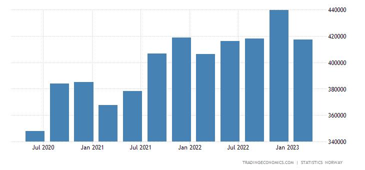 Norway Consumer Spending