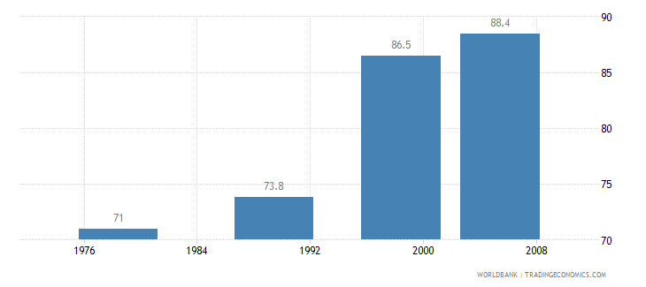 norway contraceptive prevalence percent of women ages 15 49 wb data