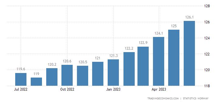 Norway Core Consumer Prices