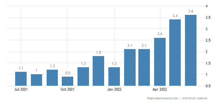 Norway Core Inflation Rate