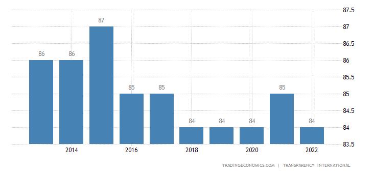 Norway Corruption Index