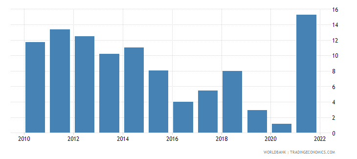 norway current account balance percent of gdp wb data