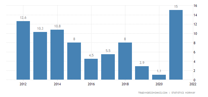 Norway Current Account to GDP