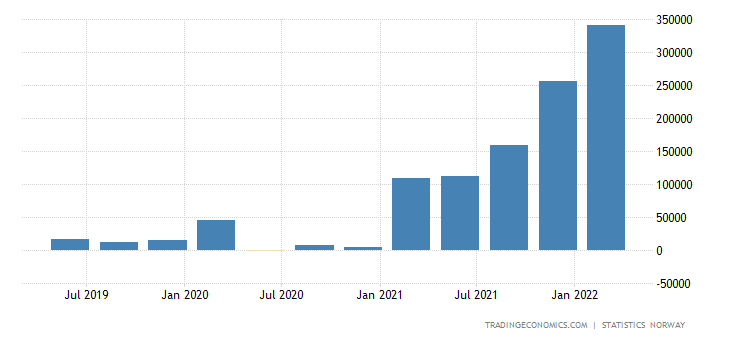 Norway Current Account