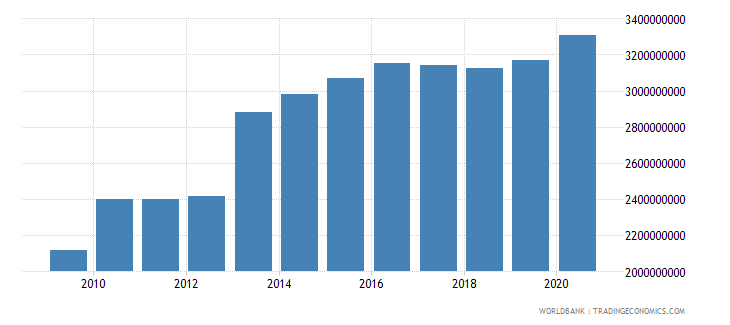 norway customs and other import duties current lcu wb data