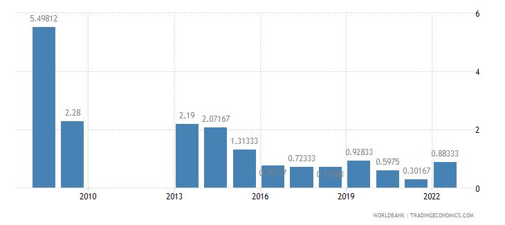 norway deposit interest rate percent wb data