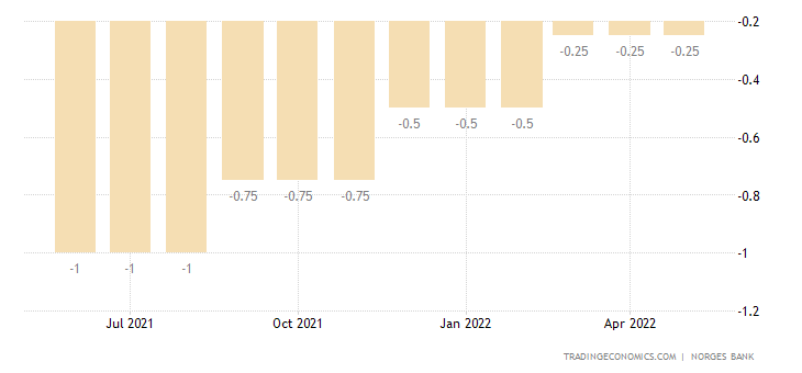 Norway Reserve Rate