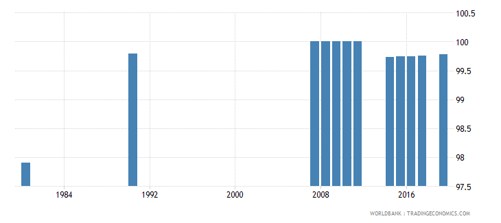 norway educational attainment at least completed primary population 25 years male percent cumulative wb data