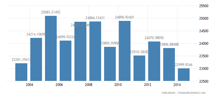norway electric power consumption kwh per capita wb data