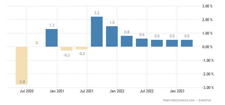 Norway Employment Change