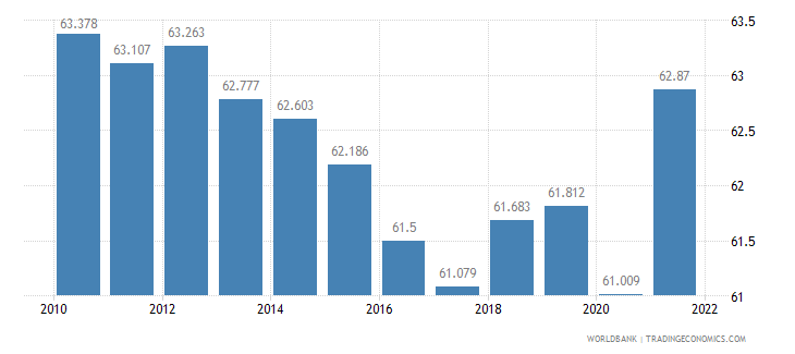 norway employment to population ratio 15 plus  total percent wb data
