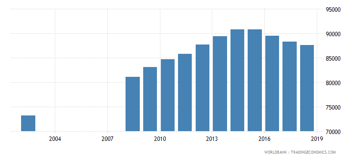 norway enrolment in pre primary education female number wb data
