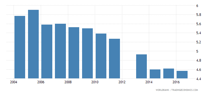 norway expenditure on secondary as percent of total government expenditure percent wb data