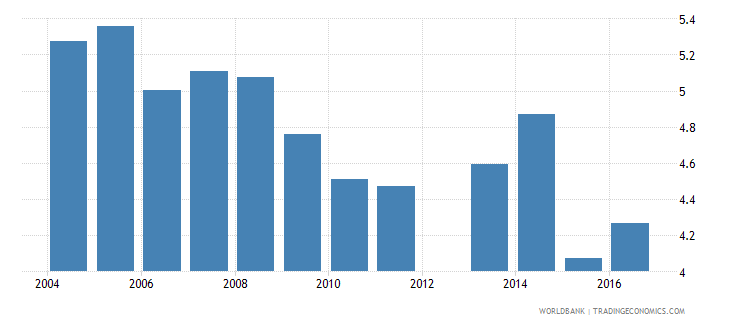 norway expenditure on tertiary as percent of total government expenditure percent wb data