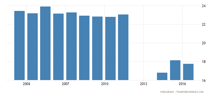 norway expenditure on upper secondary as percent of government expenditure on education percent wb data
