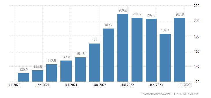 Norway Export Prices