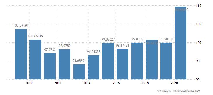 norway export volume index 2000  100 wb data