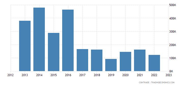 norway exports angola