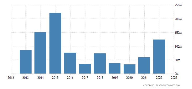 norway exports argentina