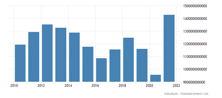 norway exports as a capacity to import constant lcu wb data