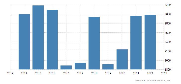 norway exports australia