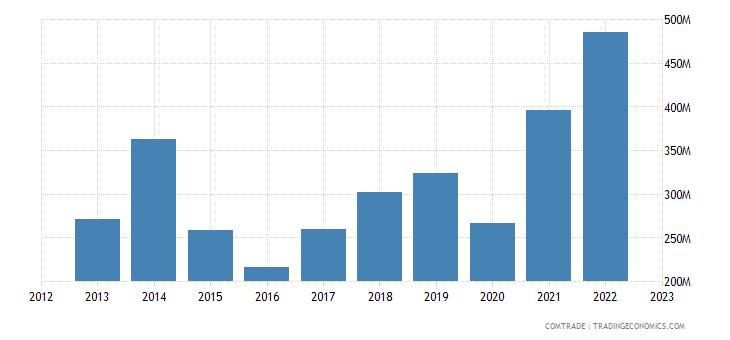 norway exports austria