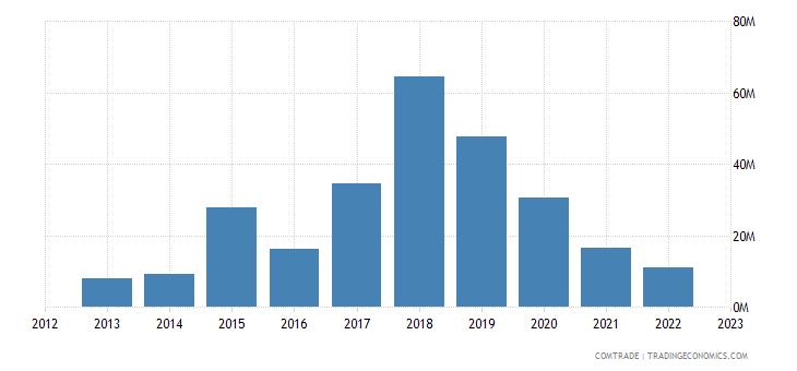 norway exports bangladesh